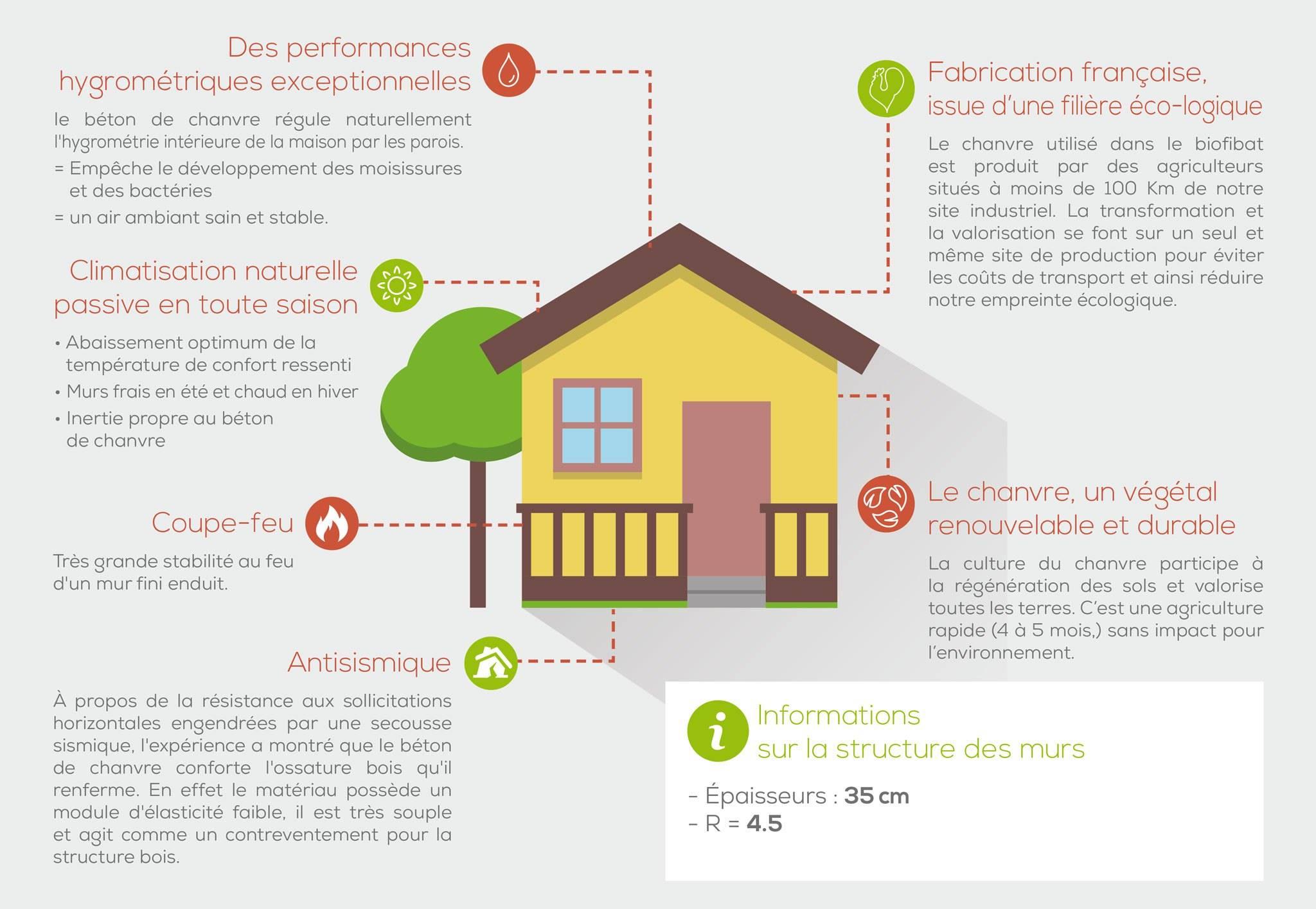 Matriaux pour construire une maison vente privee deco maison 21 rennes mate - Les materiaux pour construire une maison ...